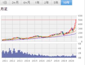 株 米国 楽天 買い方 証券
